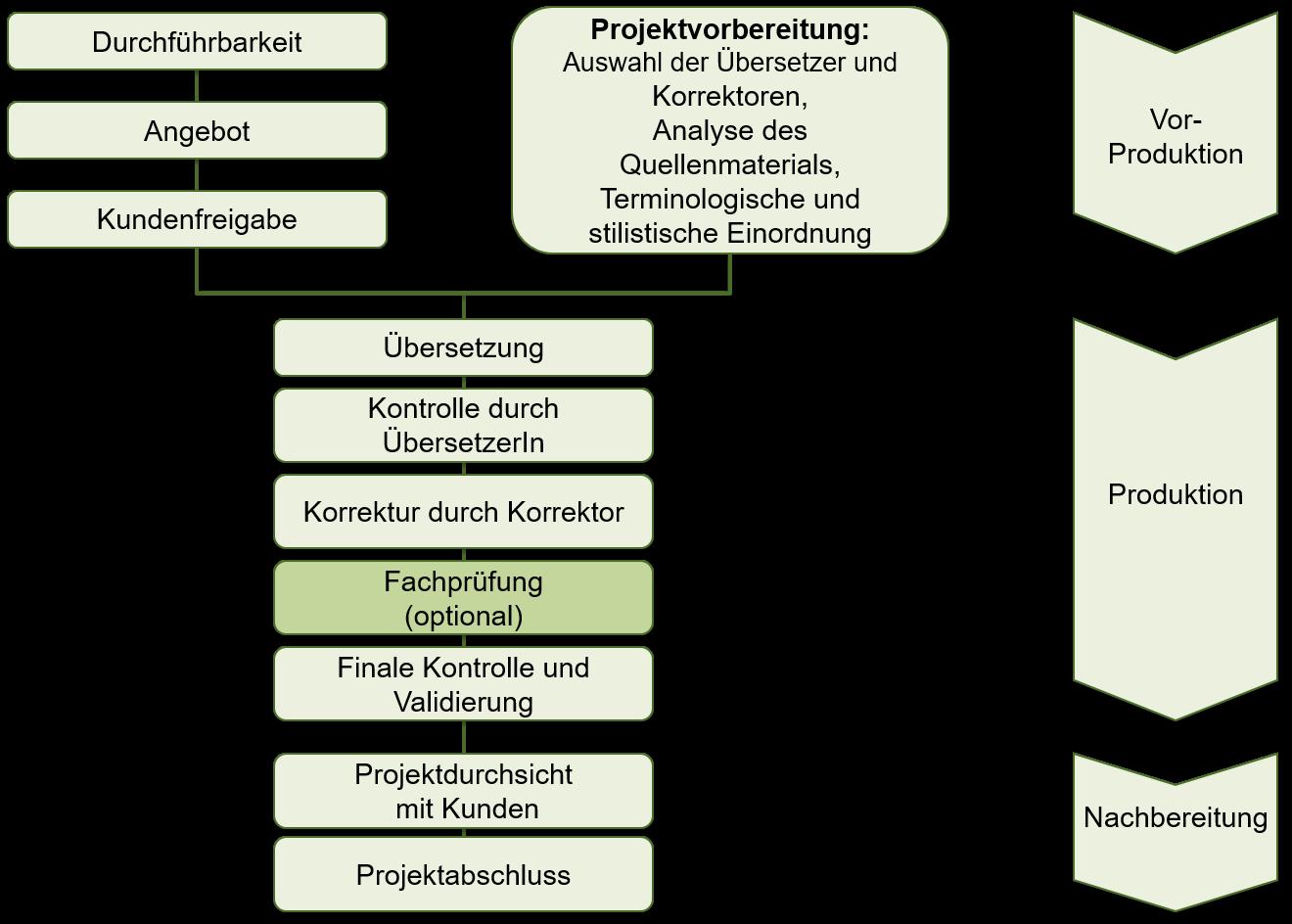 Leistungsphasen_DE
